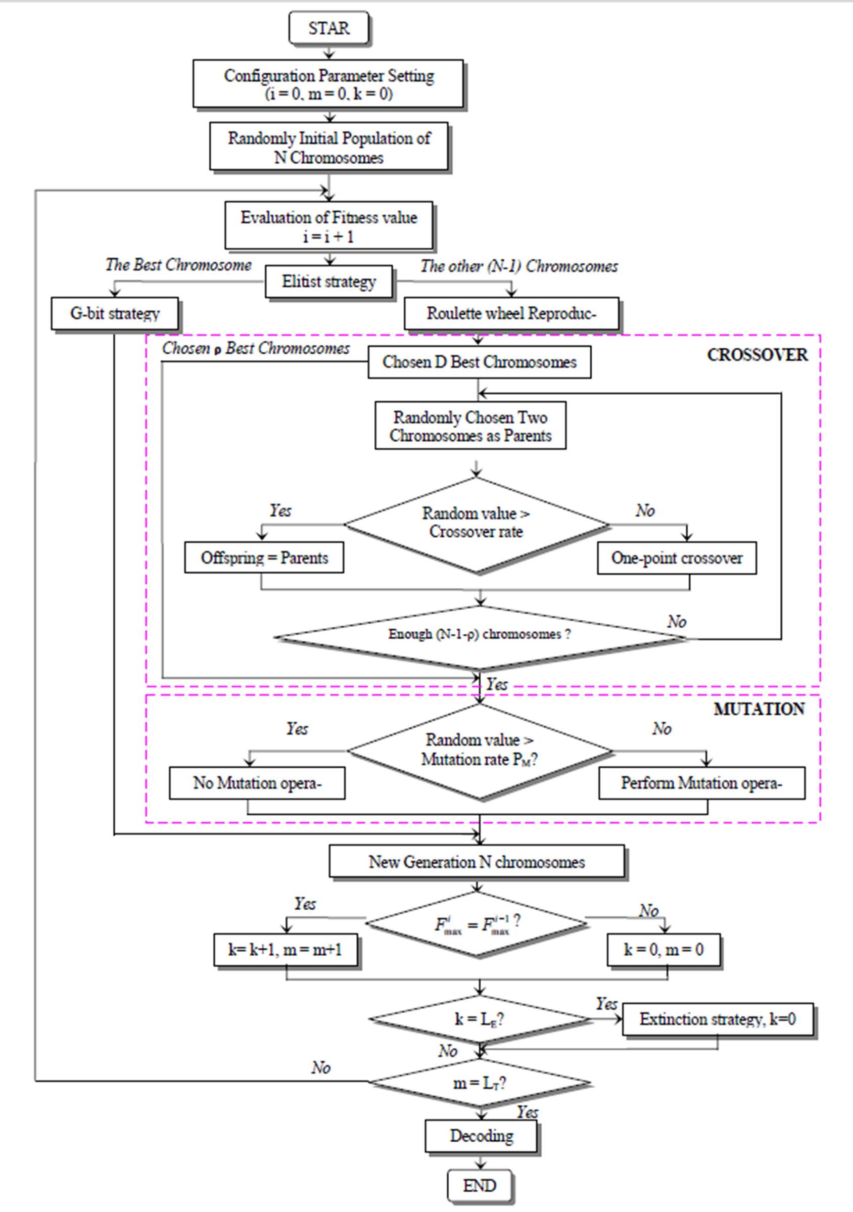 Open Source Code To Flowchart Open Source Code To