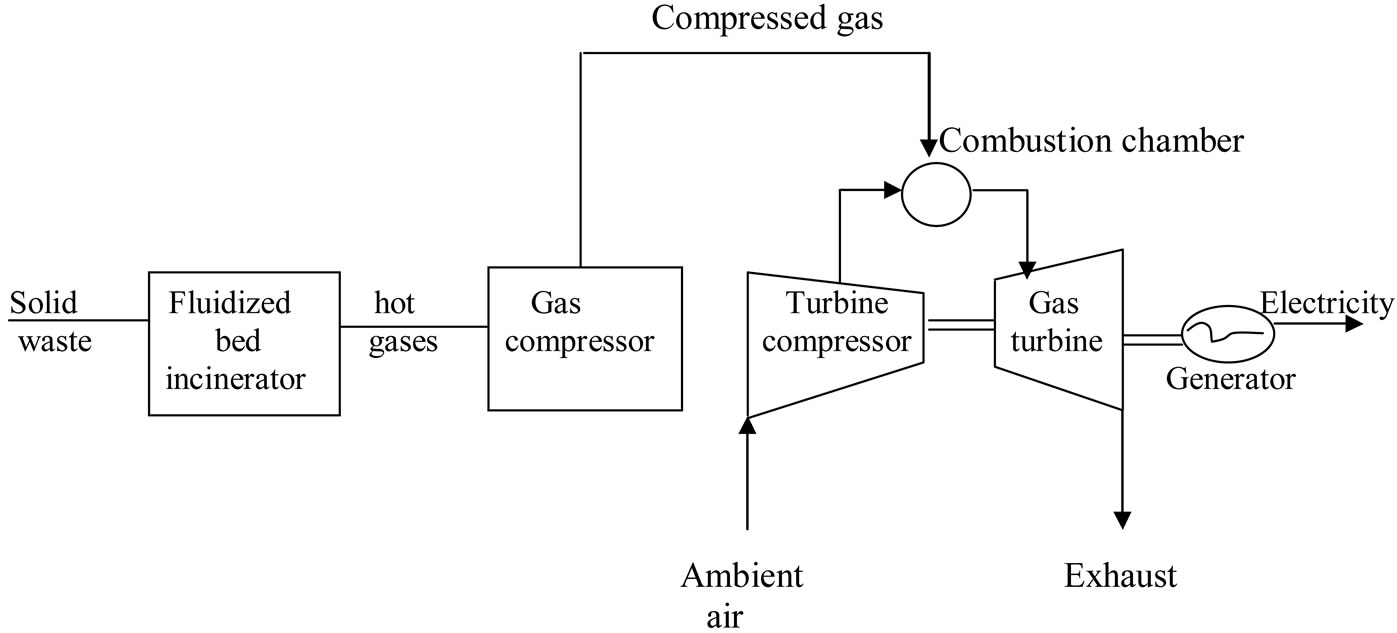 Achieving sustainable development in small communities via energy recovery systems with gas compressor gas turbine generator biocorpaavc