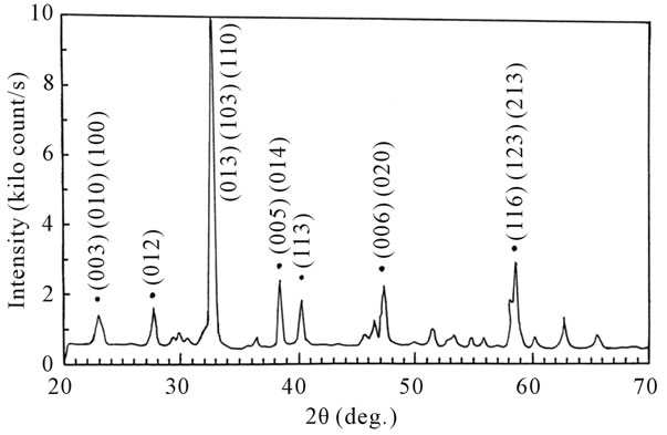 The Effect Of The Pressure For The Formation Of Yba2cu3o7