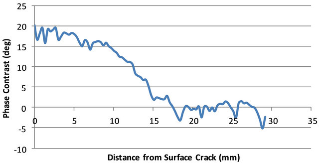 Phase contrast versus distance from surface crack for Squat 6. Figure 22.