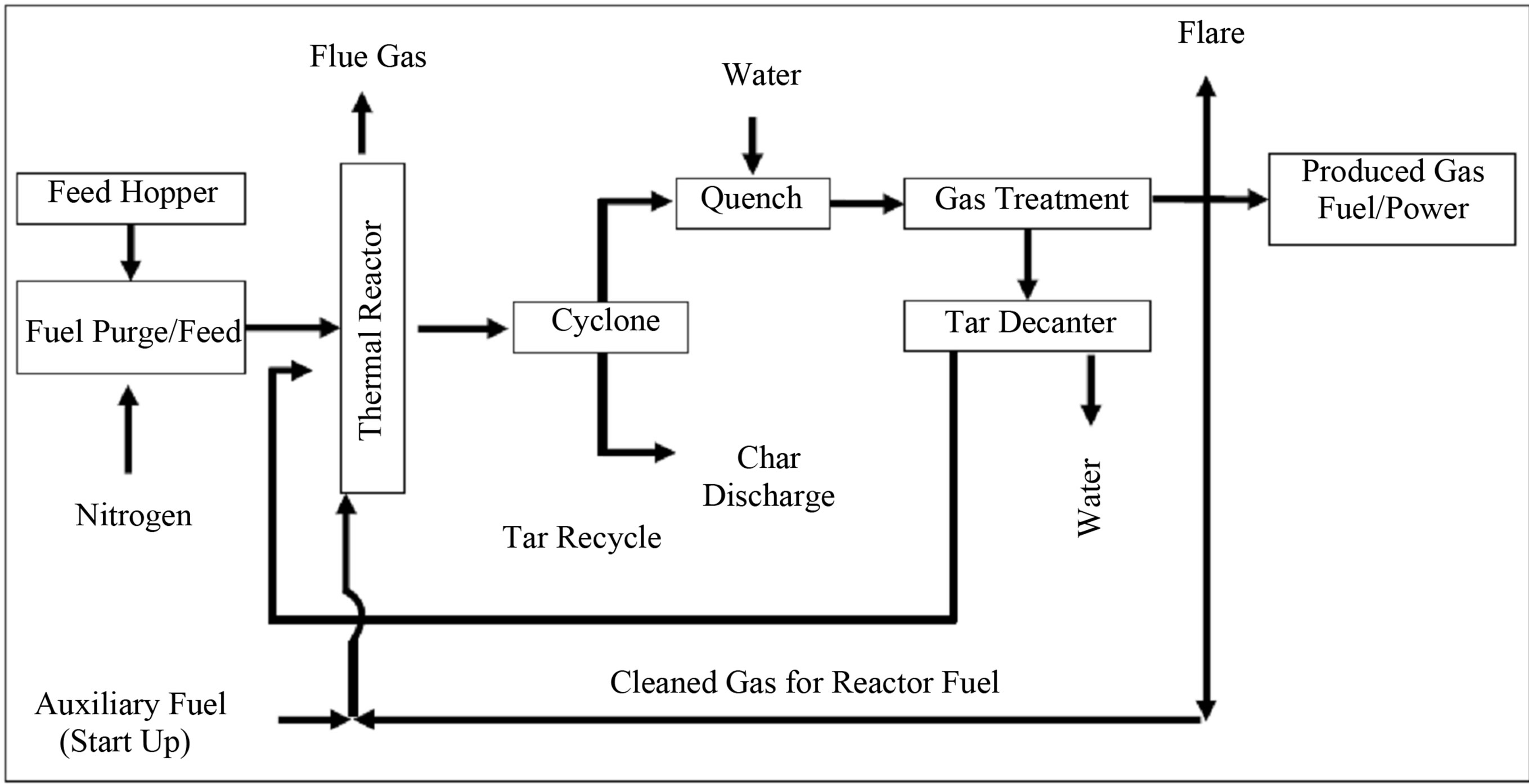 Gasification Of Plastic Waste As Waste