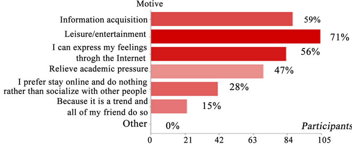 causes of internet addiction pdf