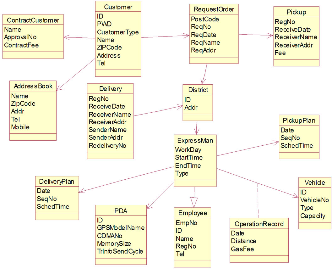 component based software development framework for rd party business type model
