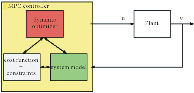 model predictive control system design and implementation using matlab pdf