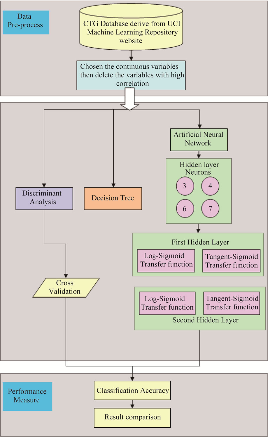 Fetal distress prediction using discriminant analysis