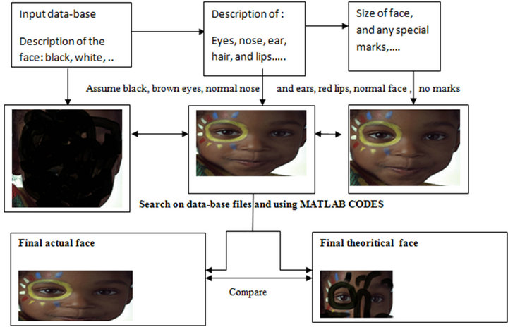 A Novel Approach for Face Recognition Based on a Multiple Faces Database