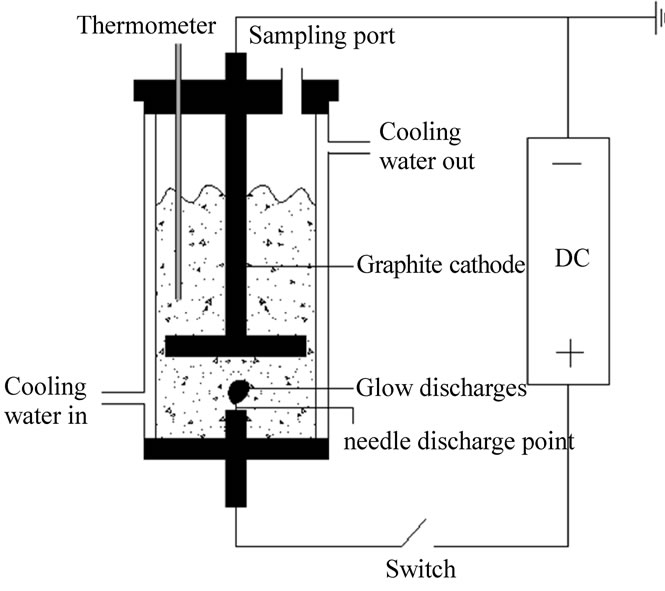 dielectric barrier discharge thesis Student thesis: master  as a first step towards a suitable plasma source, a dielectric barrier discharge (dbd) device, which is named plasma plaster,.