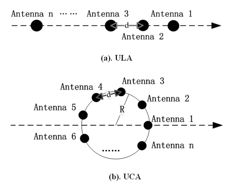 investigation into the performance of a mimo system equipped with ula or uca antennas  ber