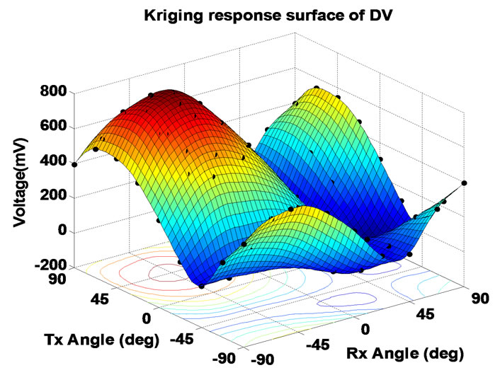 Optimization Of Sensor Orientation In Railway Wheel