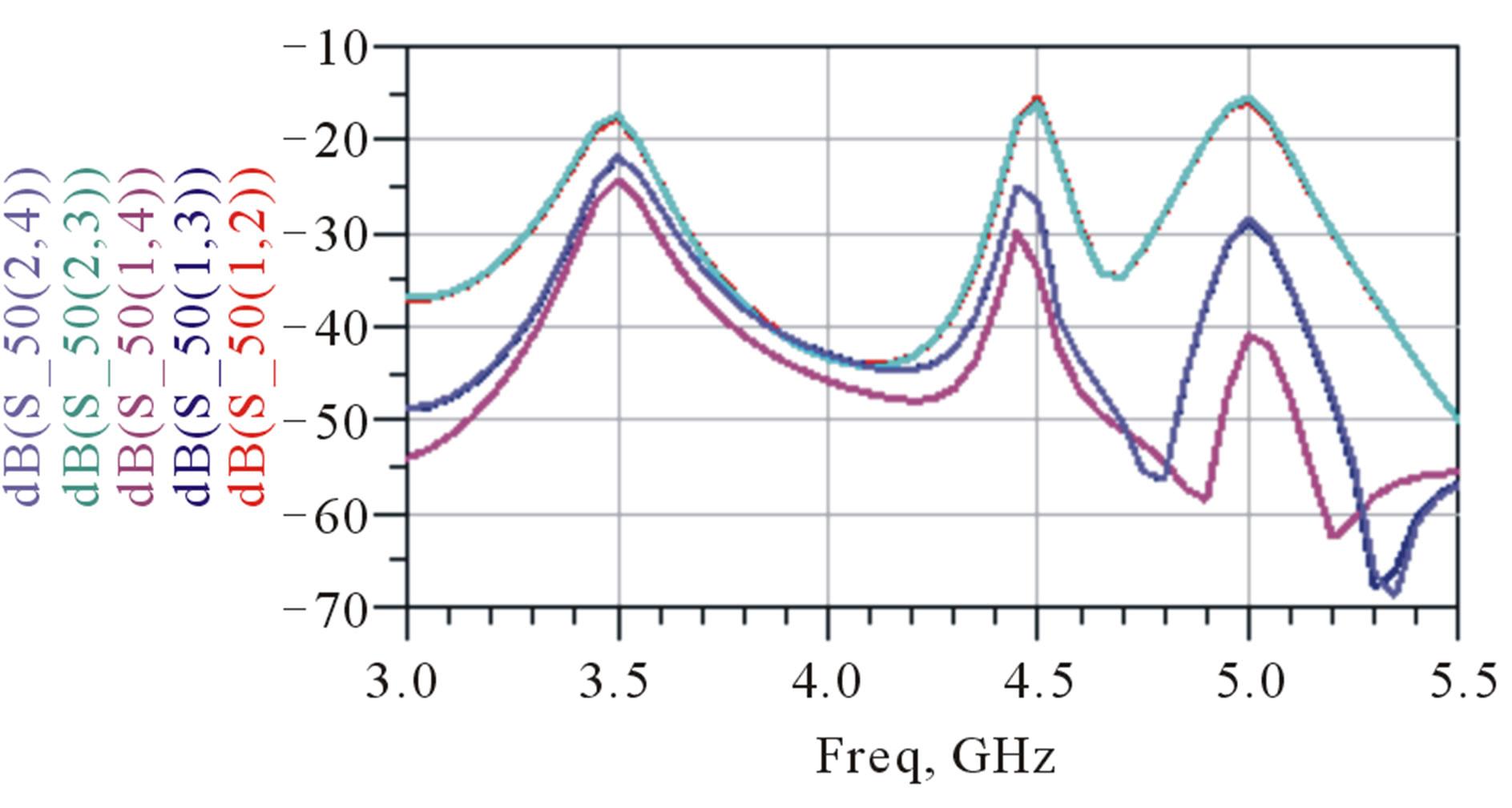 Rectangular Patch Antenna Array Design at 13 GHz