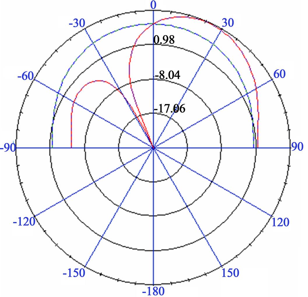 Comparison of Circular Sector and Rectangular Patch Antenna