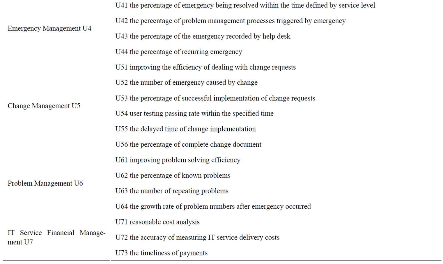problem change management