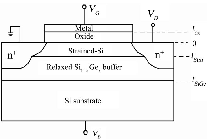 An Explicit Surface-Potential Based Biaxial Strained-Si n-MOSFET