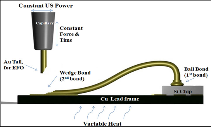 Effect Of Conduction Pre Heating In Au Al Thermosonic Wire