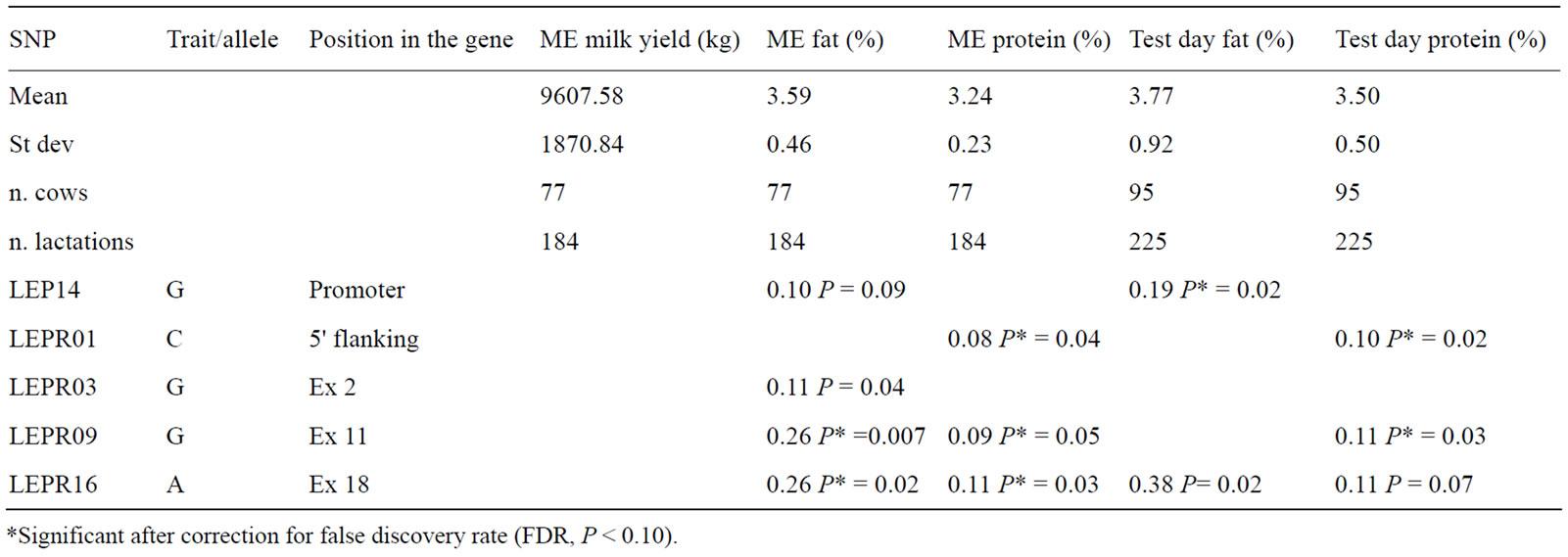 equivalent mature milk