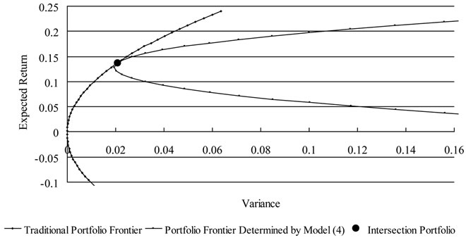 case on mean variance frontiers The important properties of the mean-variance model are shown to extend for the  previously omitted cases in particular, the frontier of.