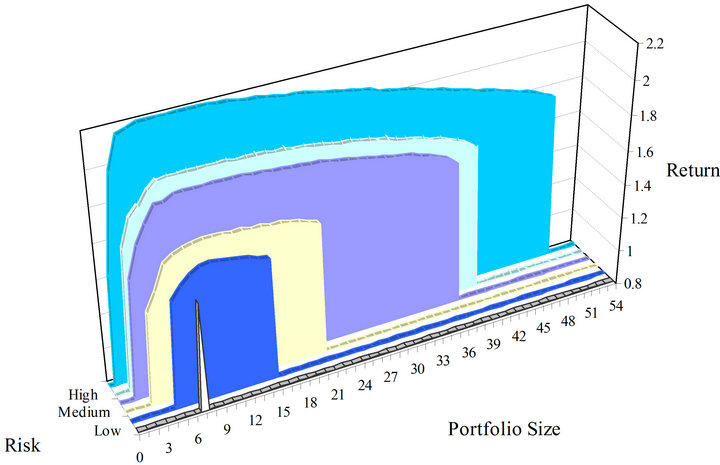 stochastic portfolio theory optimization and the In the previous chapters we have seen a number of theoretical applications of stochastic portfolio theory in this chapter we shall consider some practical applications as a first application, we show how the first-order model can be used in portfolio optimization next, we discuss a passive.
