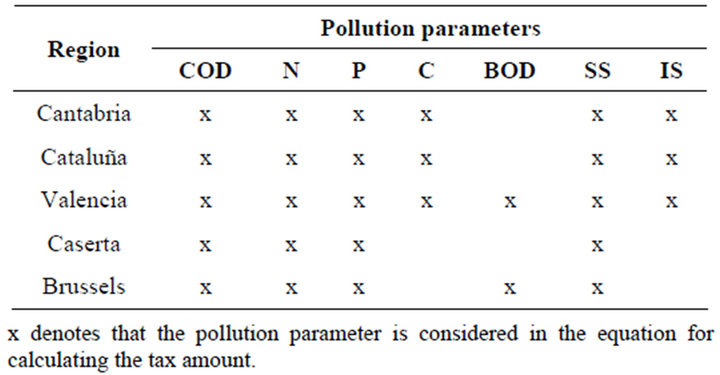 Effect of environmental taxes as correcting negative for Html table parameters