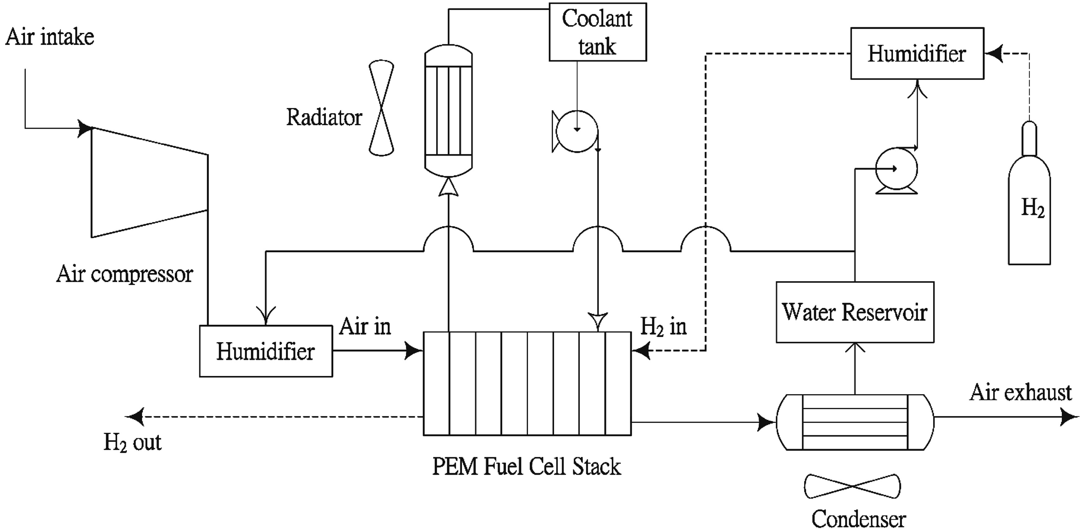 Ultrasonic Spray Coating For Proton Exchange Membrane Fuel Cell Fuelcell Battery Tester Schematic The Of System