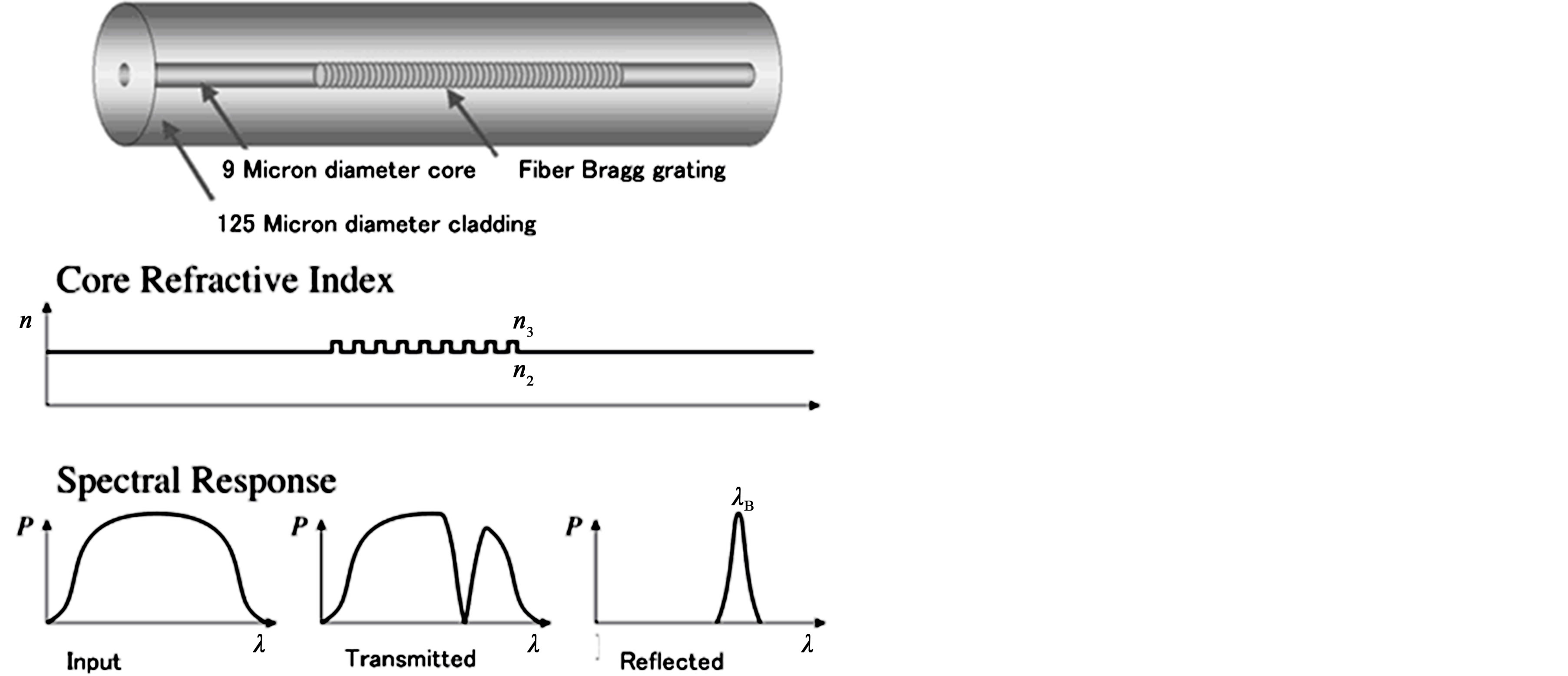 Bragg fiber grating papers research sensor