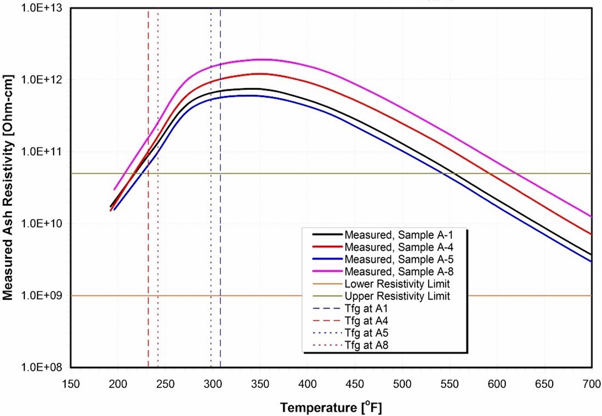 A Theoretical Investigation of Efficiency Enhancement in Thermal