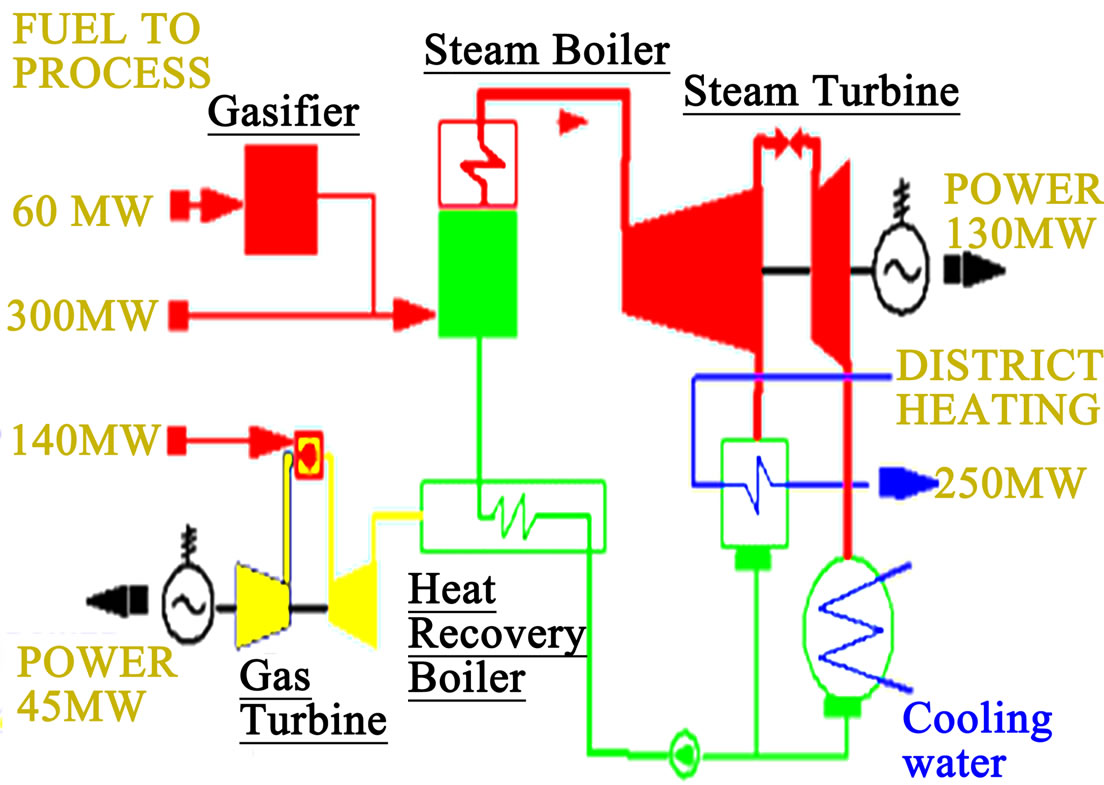 A Theoretical Investigation Of Efficiency Enhancement In Thermal Dry Steam Power Plant Diagram Figure 1 Process Flow Chart Tpp