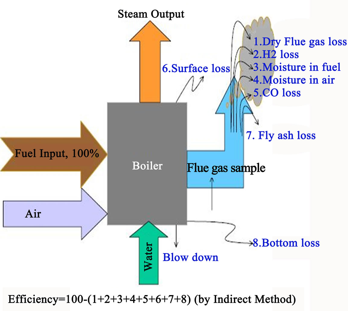 A Theoretical Investigation Of Efficiency Enhancement In Thermal Flow Diagram Besides Gas Forced Air Furnace On Generator Figure 3 Losses Occurring The Boiler