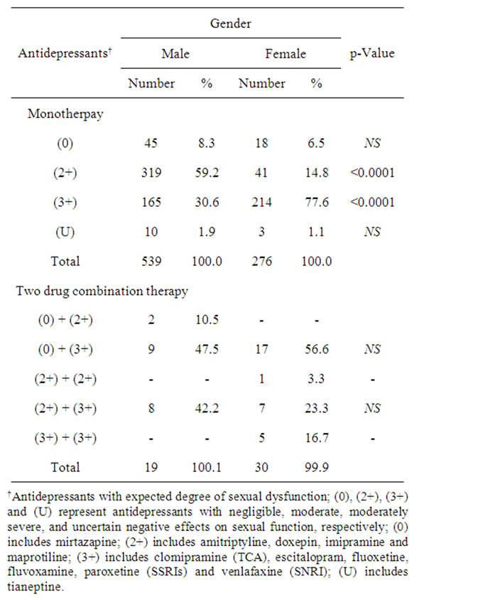 Comparison ssri/snri-induced sexual dysfunction