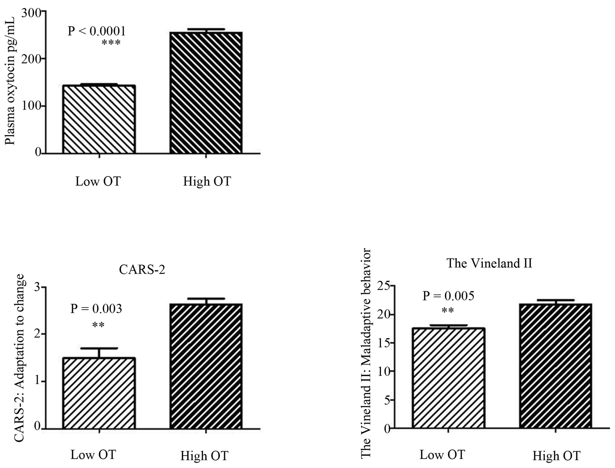 Oxytocin but Not Testosterone Modulates Behavioral Patterns in