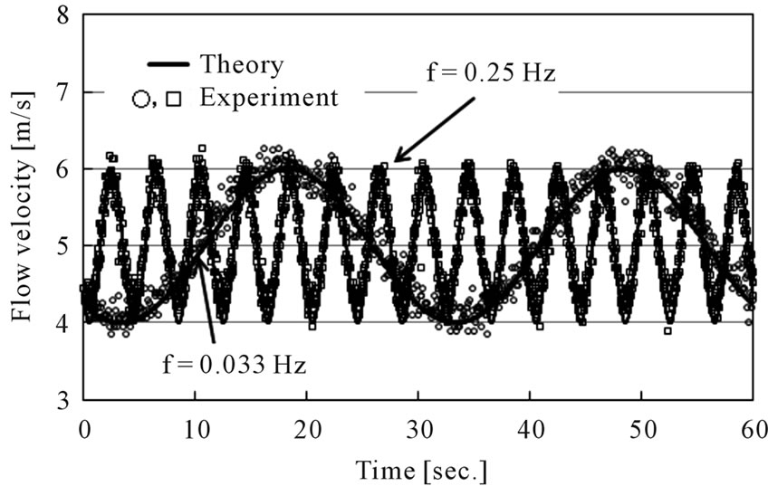 experimental investigation of performance of the wind turbine with the flanged