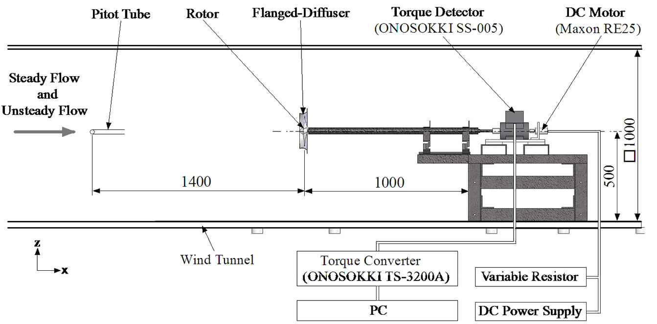 Experimental Investigation Of Performance The Wind Turbine With Schematic Schematics Measuring System