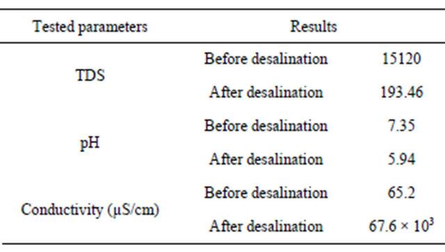 Exploring of Water Distillation by Single Solar Still Basins