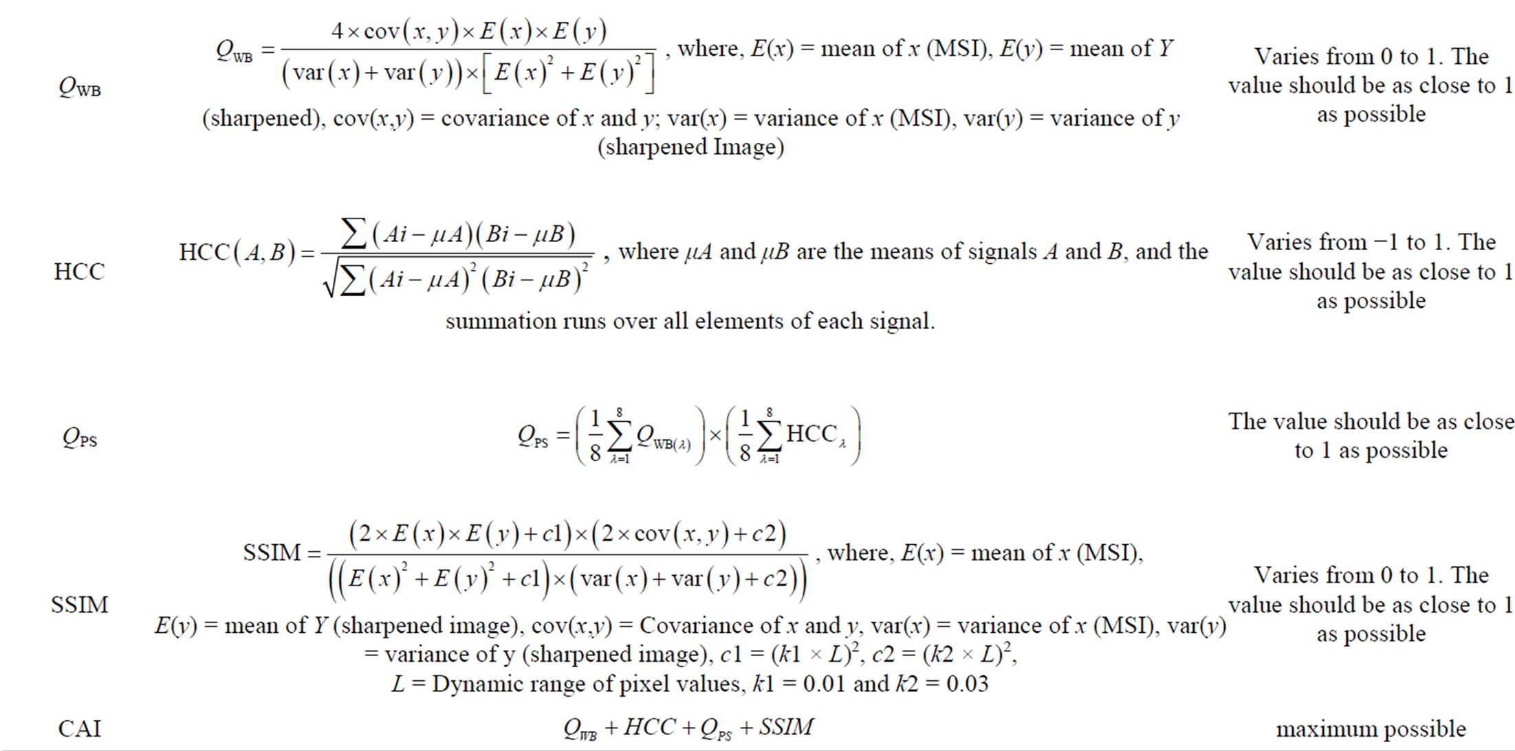 A Comprehensive Evaluation of PAN-Sharpening Algorithms