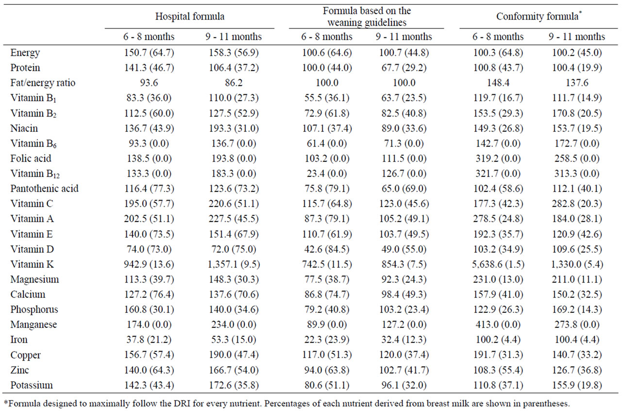 evaluation of the dietary reference intakes for japanese