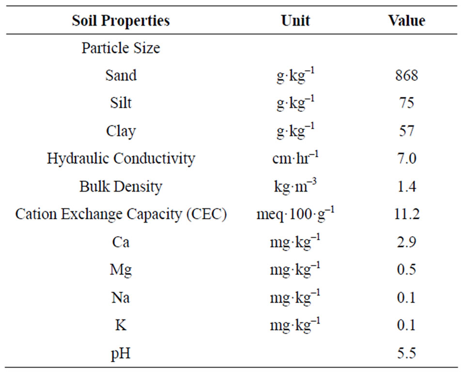 Yield and uptake of bahiagrass under flooded environment for Physical and chemical properties of soil wikipedia