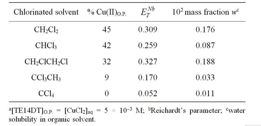 effects of temperature and solvents on the Effect of temperature on solubility of a salt chemistry with vernier 12 - 3 press the enter key note: if you click too soon, you can press the esc key to cancel the save after you have saved the data pair, return the test tube to the test tube rack and pla.