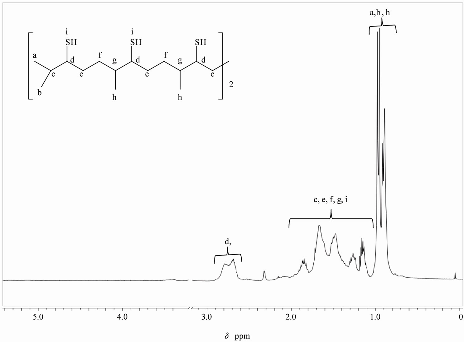 Synthesis Of Novel Hexathiolated Squalene And Its Thiol
