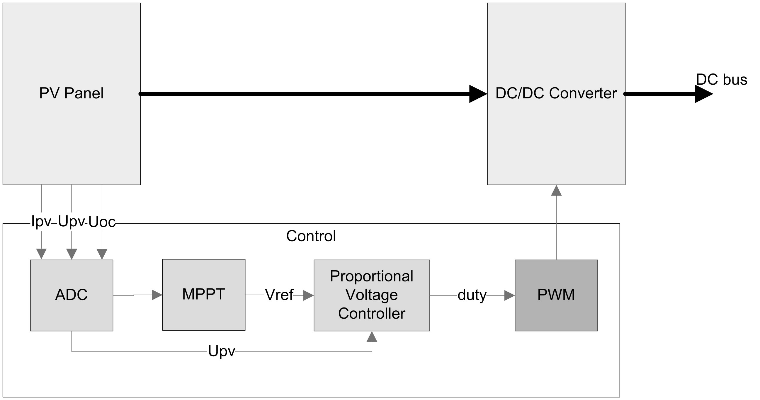 Real Time Implementation Of Solar Inverter With Novel Mppt Control Feed Pictures Ac To Dc Converter Circuit Utilizing Igbt S For Block Diagram