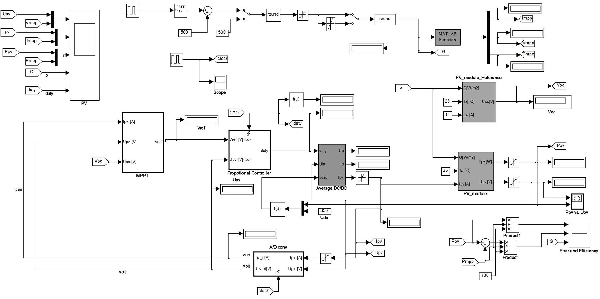 Real Time Implementation Of Solar Inverter With Novel Mppt