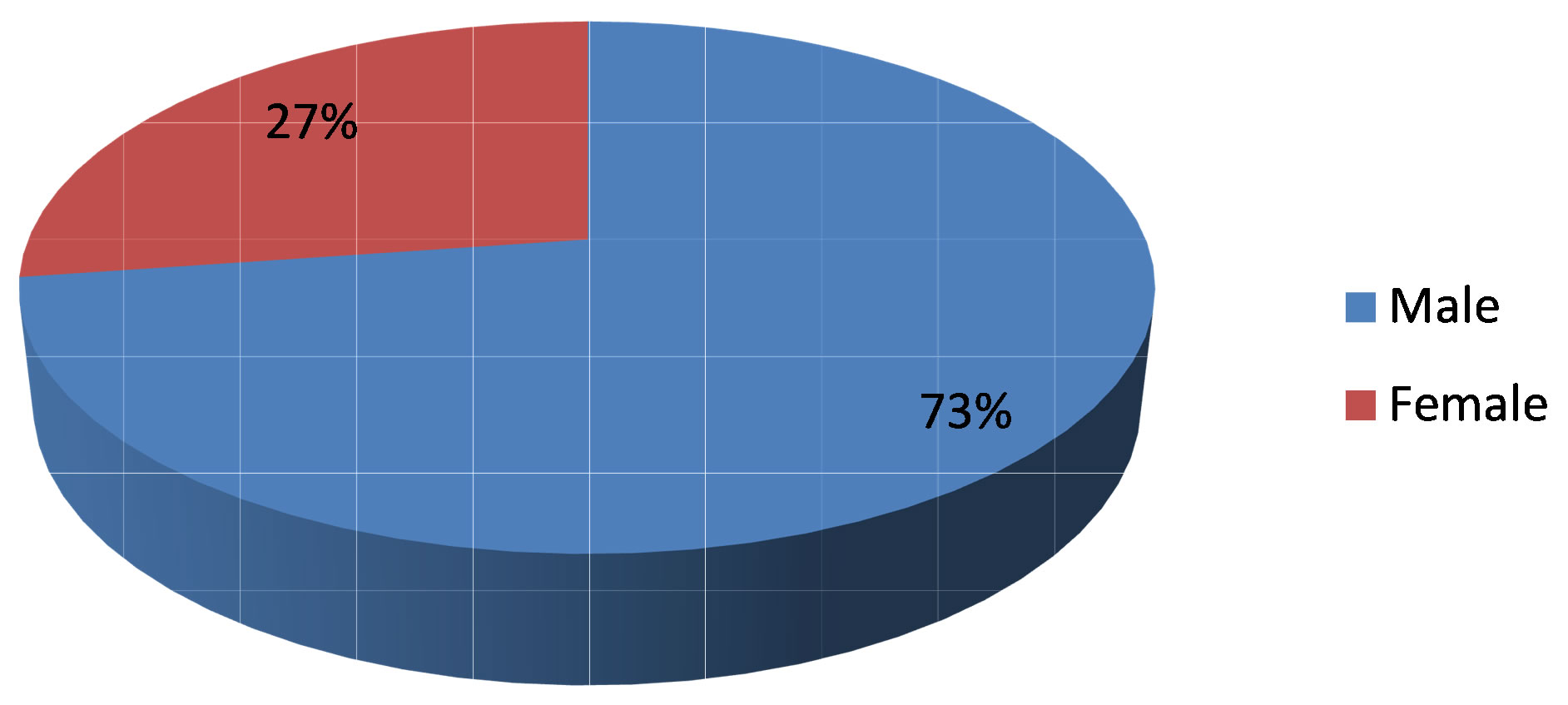Assessment of the Level of Awareness of EWaste Management and – Electrical Pie Chart