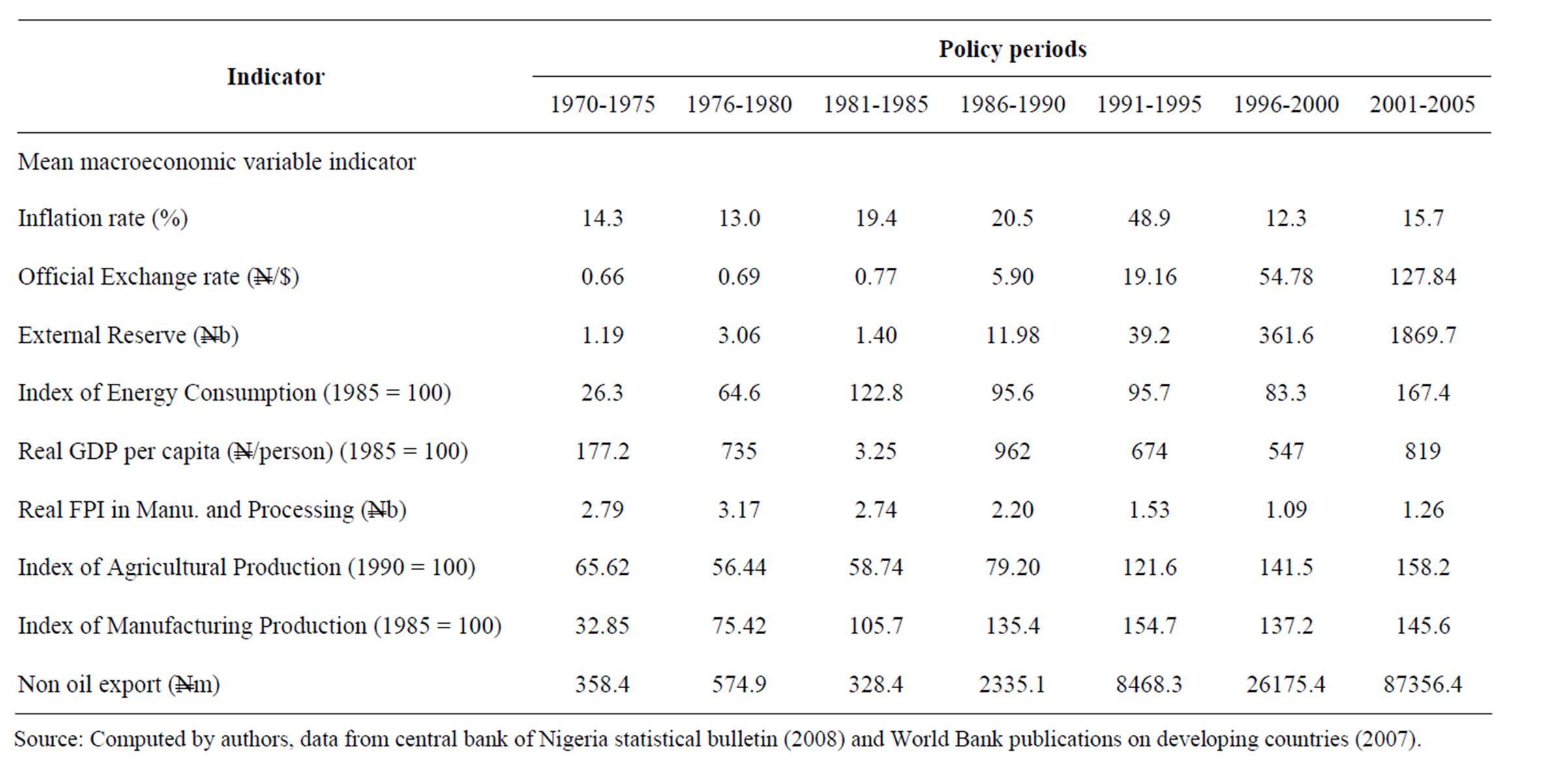 gold price fluctuation research paper This paper examines the asymmetric impact of gold prices, oil prices and  ( 2010) employ the ccc-garch to study the volatility spillover.