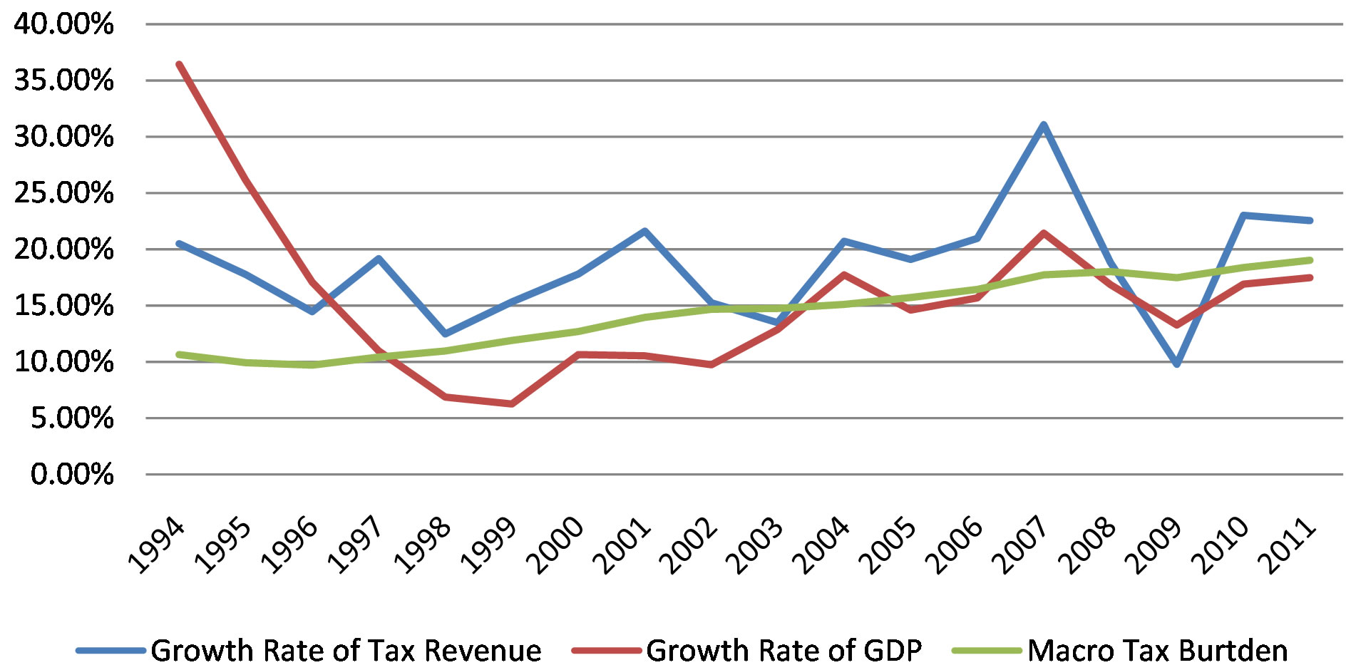 relationship between tax revenue and economic growth