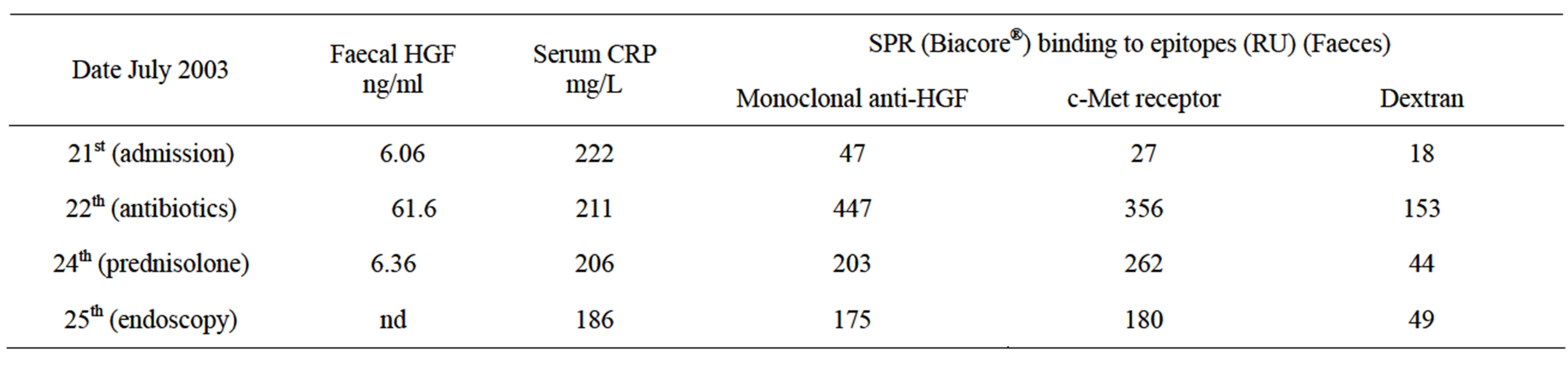 serum hepatocyte growth factor s hgf in diagnosis of spns Clinical significance of serum hepatocyte growth factor (hgf) levels in  hepatocellular  hepatocellular carcinoma (hcc) is the commonest primary   despite serum hgf levels were found diagnostic value, serum hgf levels.