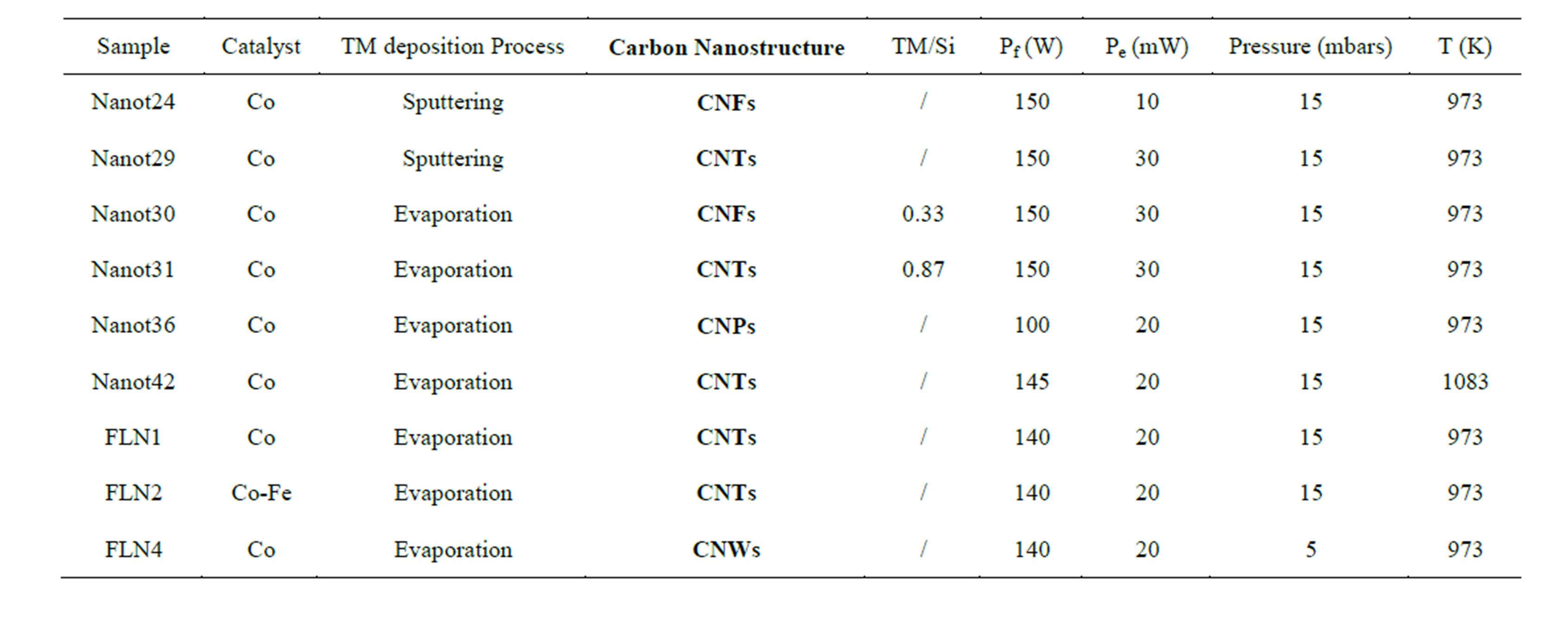 P4 molecular ge   C2h4 Lewis Structure