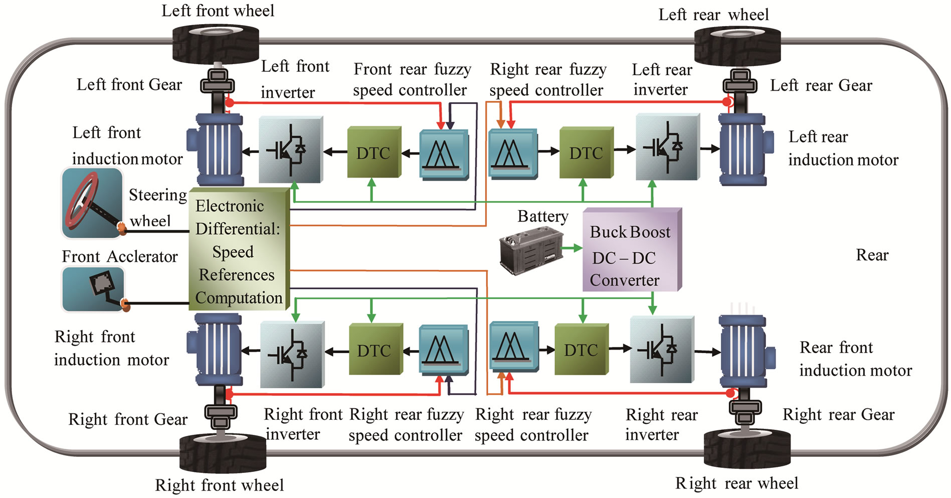 Artificial Intelligence Applications For 4wd Electric Vehicle Complicated Circuit Gives Better Low Speed Control And Higher Torque The Driving Wheels System