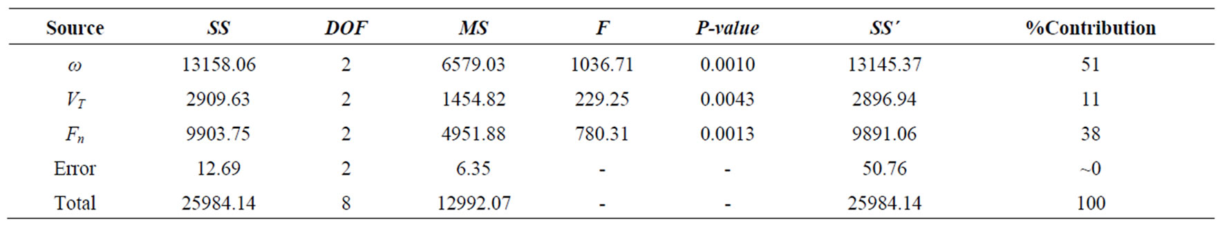 Taguchi optimization of process parameters in friction for F table 95 confidence