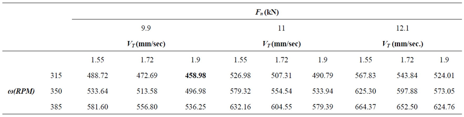 Taguchi optimization of process parameters in friction for Table 7 1 design parameters