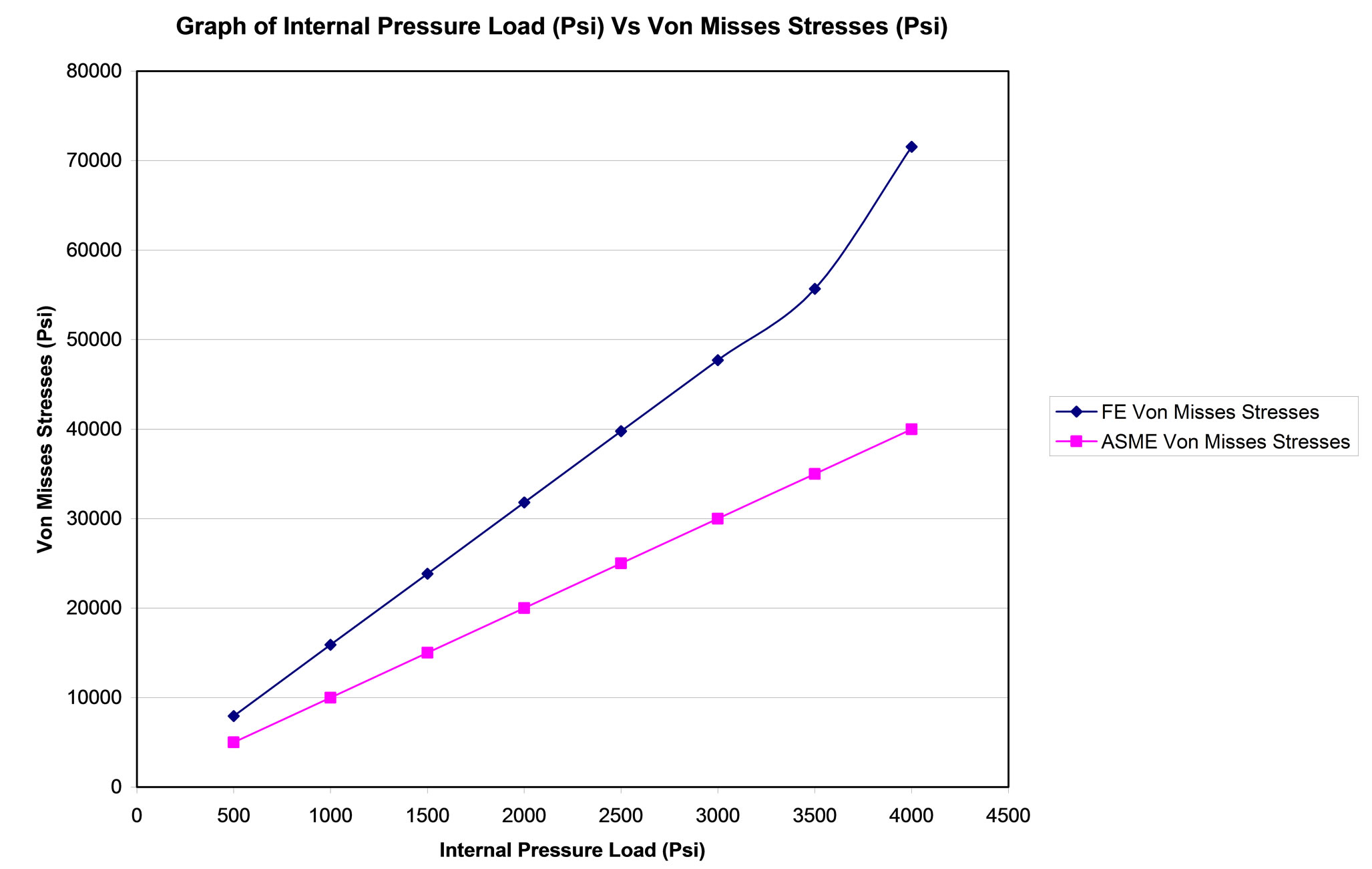 Finite Element Analysis of Von-Mises Stress Distribution in a