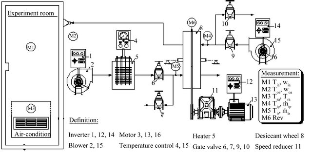 Schematic Diagram Of Desiccant Cooling System.