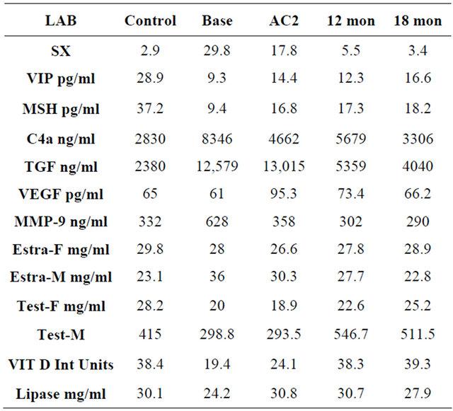 Vasoactive intestinal polypeptide (VIP) corrects chronic